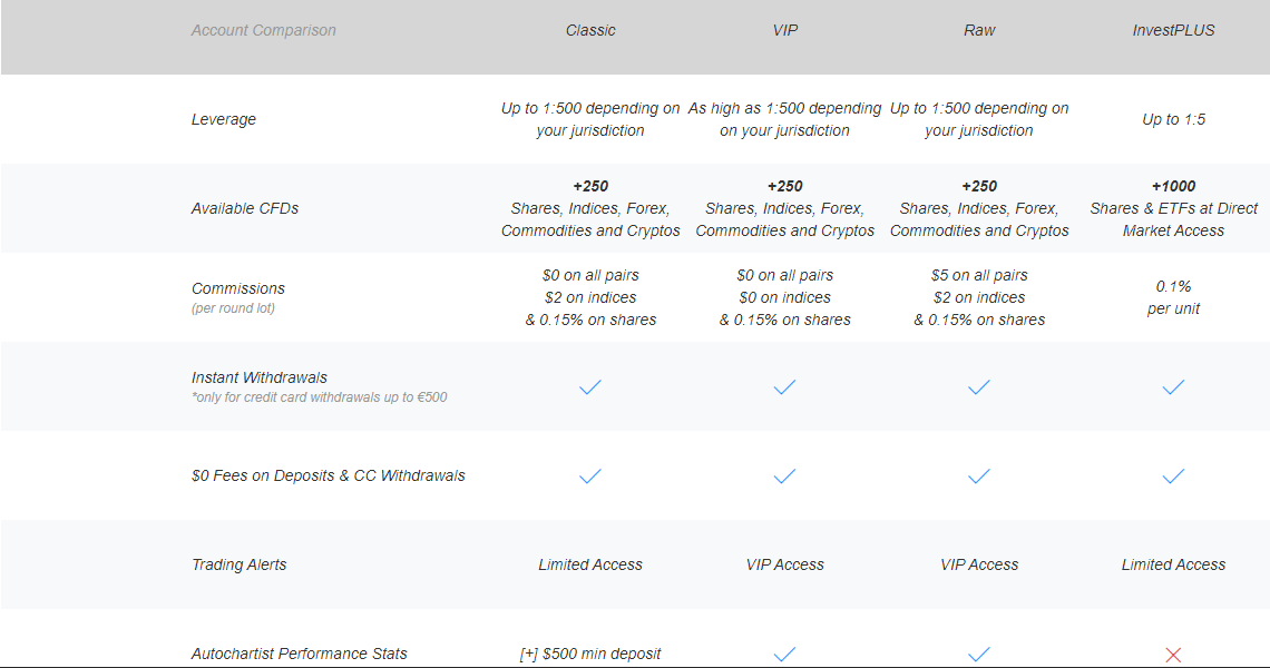 BDSwiss Account Types Features Comparison